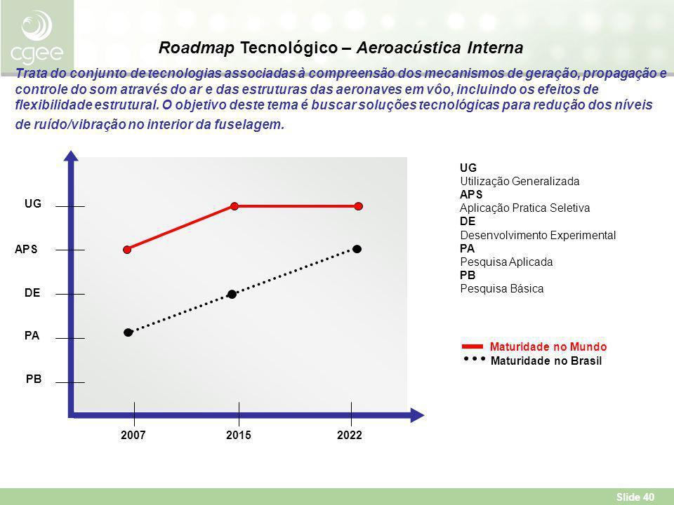 Roadmap Tecnológico – Aeroacústica Interna