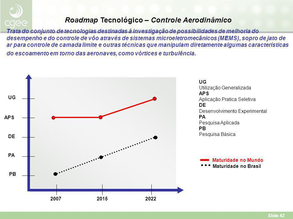 Roadmap Tecnológico – Controle Aerodinâmico