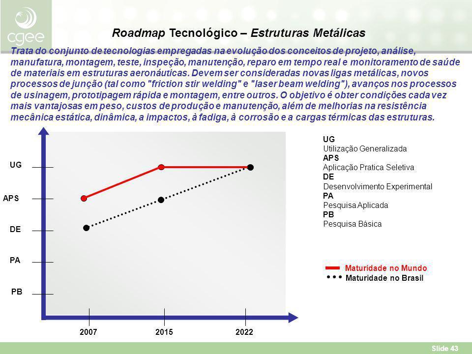Roadmap Tecnológico – Estruturas Metálicas