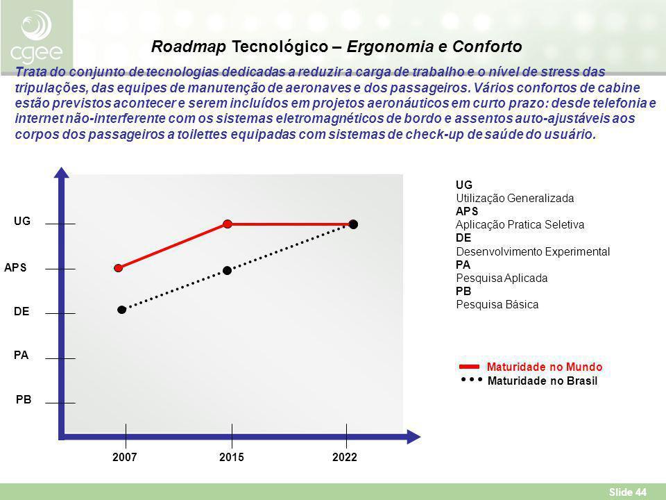 Roadmap Tecnológico – Ergonomia e Conforto
