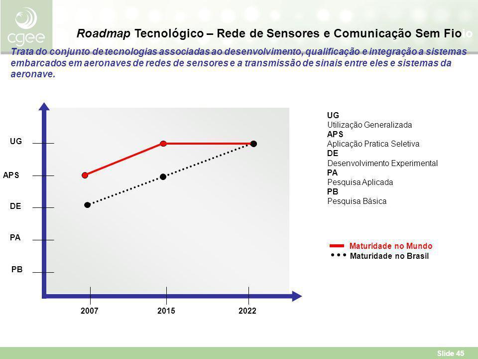Roadmap Tecnológico – Rede de Sensores e Comunicação Sem Fioio