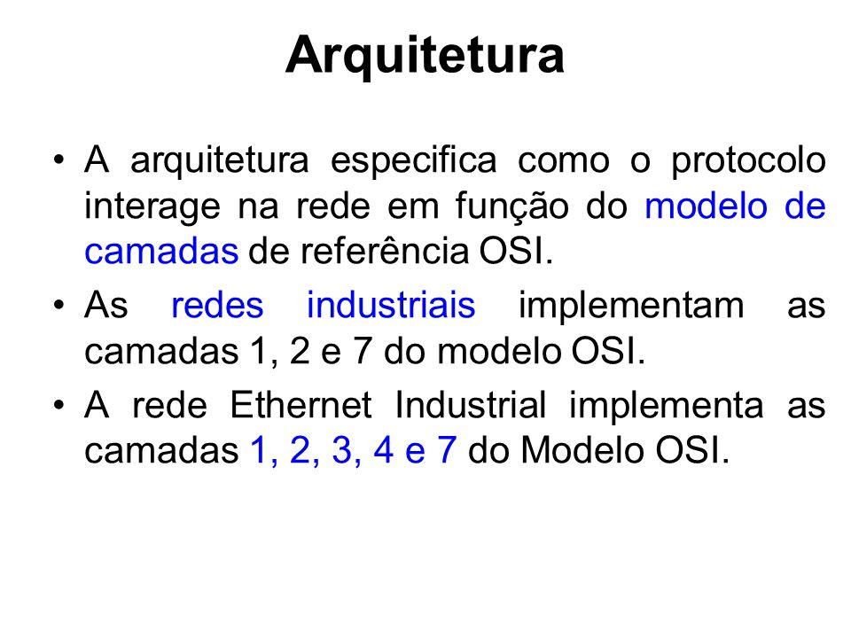 Arquitetura A arquitetura especifica como o protocolo interage na rede em função do modelo de camadas de referência OSI.