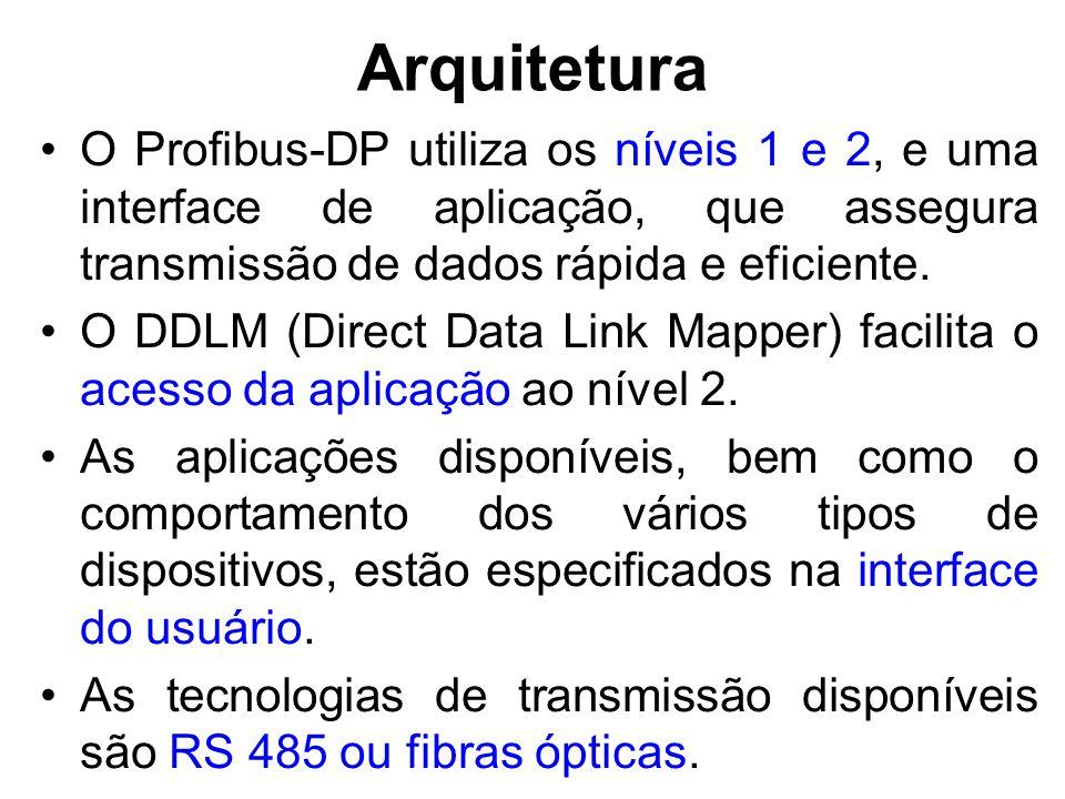 Arquitetura O Profibus-DP utiliza os níveis 1 e 2, e uma interface de aplicação, que assegura transmissão de dados rápida e eficiente.