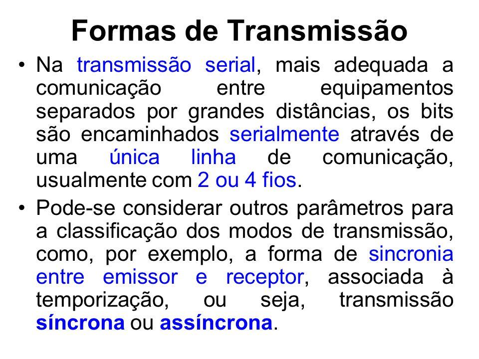 Formas de Transmissão