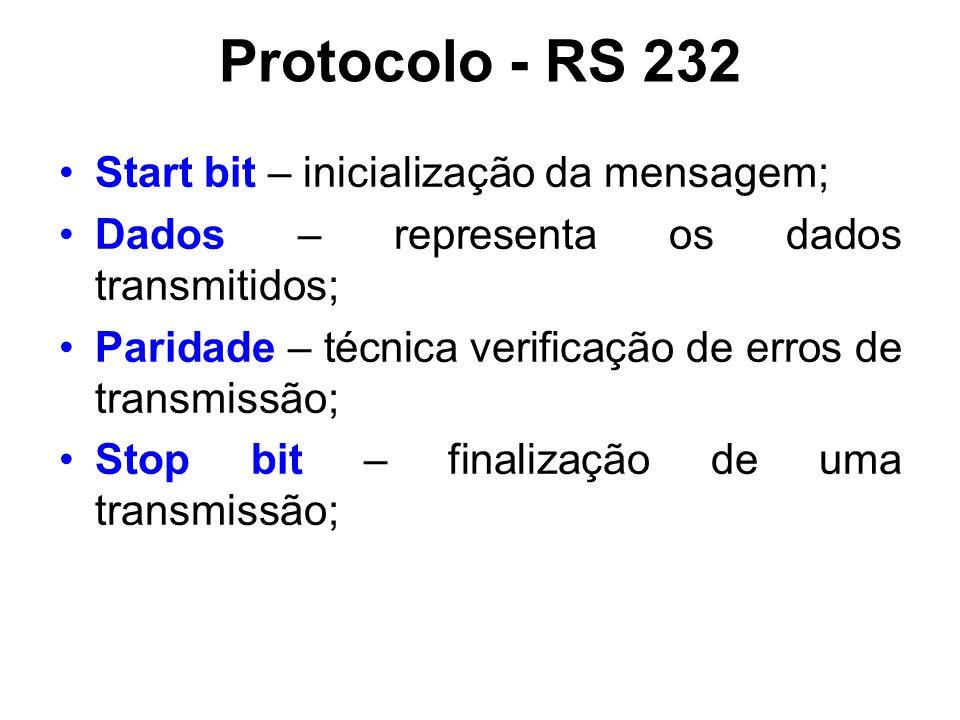 Protocolo - RS 232 Start bit – inicialização da mensagem;