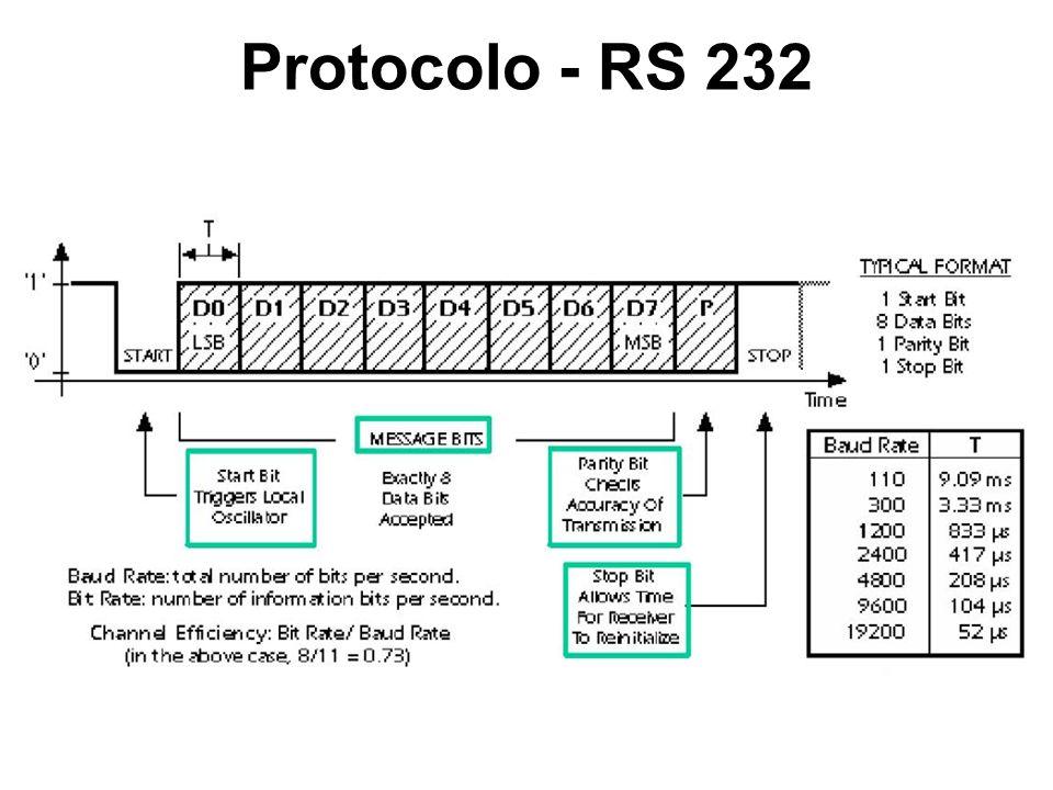 Protocolo - RS 232