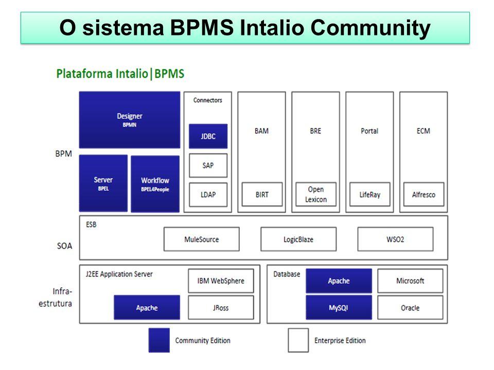 O sistema BPMS Intalio Community