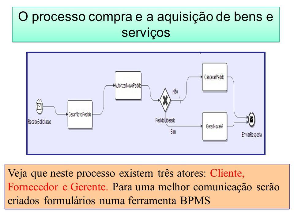 O processo compra e a aquisição de bens e serviços