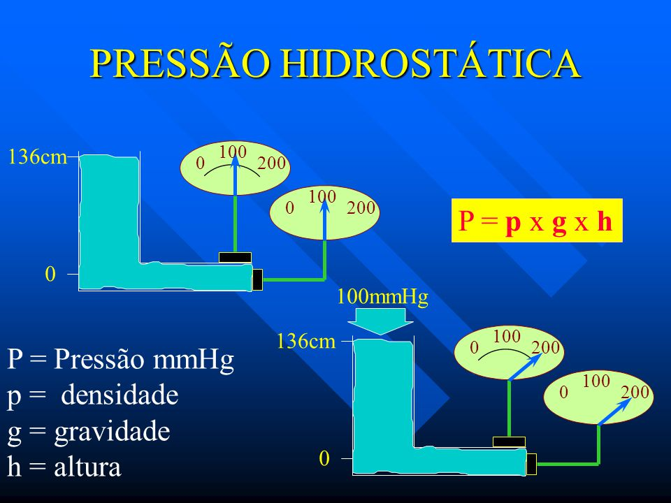 PRESSÃO HIDROSTÁTICA P = p x g x h P = Pressão mmHg p = densidade