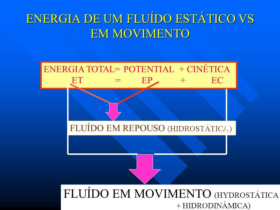 ENERGIA DE UM FLUÍDO ESTÁTICO VS EM MOVIMENTO