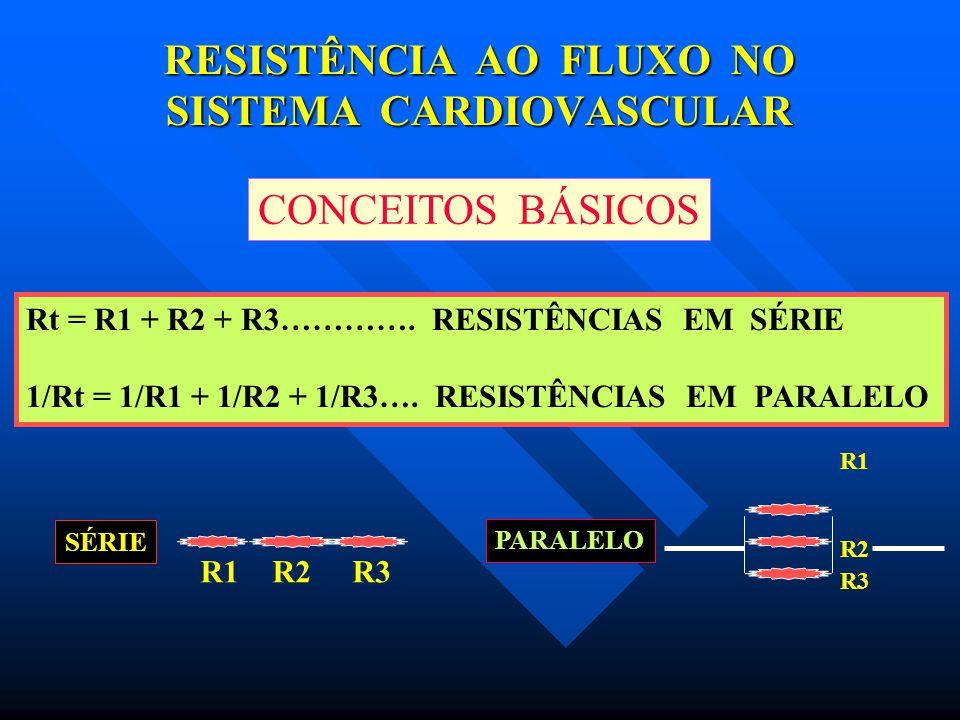 RESISTÊNCIA AO FLUXO NO SISTEMA CARDIOVASCULAR