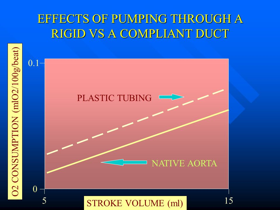EFFECTS OF PUMPING THROUGH A RIGID VS A COMPLIANT DUCT