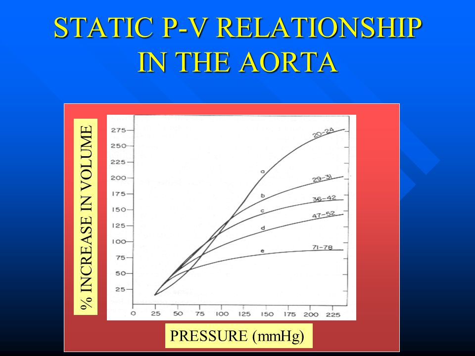 STATIC P-V RELATIONSHIP IN THE AORTA