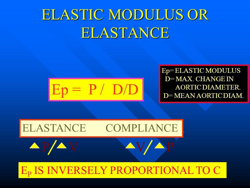 ELASTIC MODULUS OR ELASTANCE