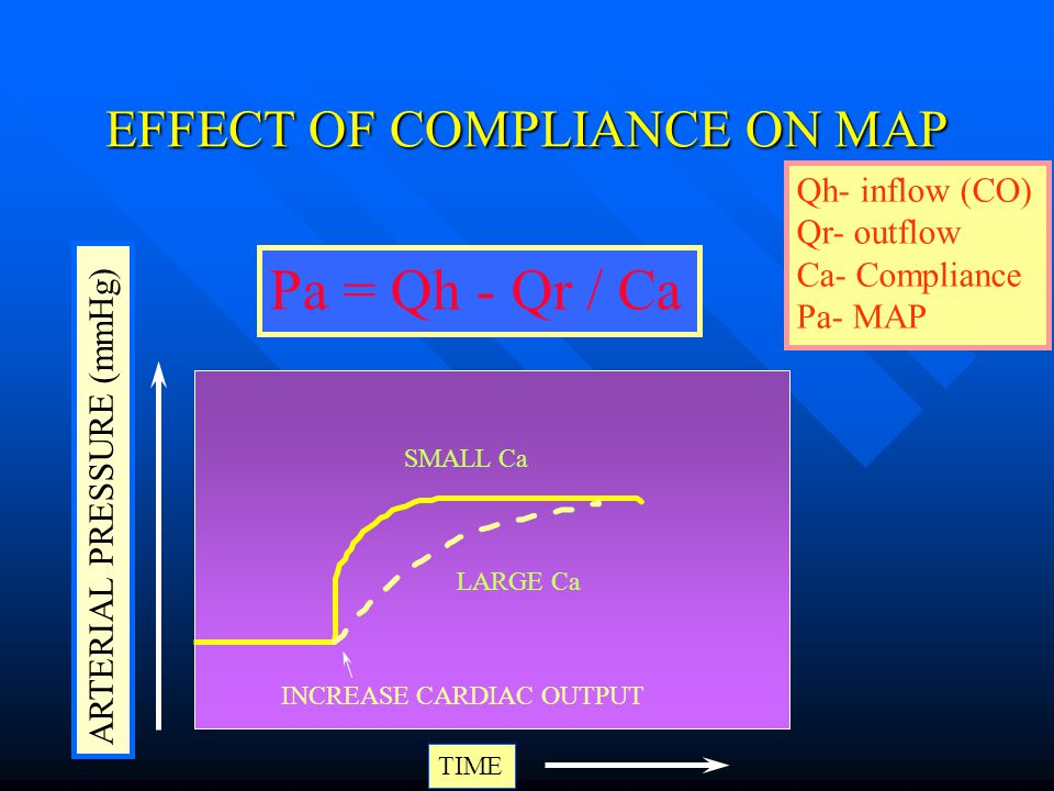 EFFECT OF COMPLIANCE ON MAP