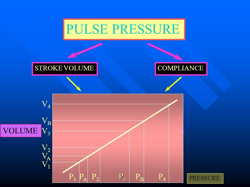 PULSE PRESSURE V4 VB VOLUME V3 V2 VA V1 P1 PA P2 P3 PB P4