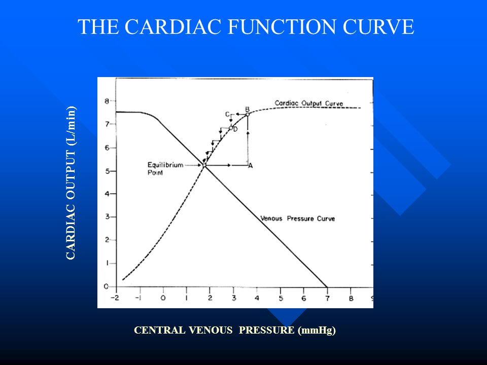 THE CARDIAC FUNCTION CURVE
