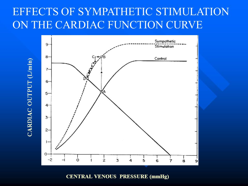 EFFECTS OF SYMPATHETIC STIMULATION ON THE CARDIAC FUNCTION CURVE