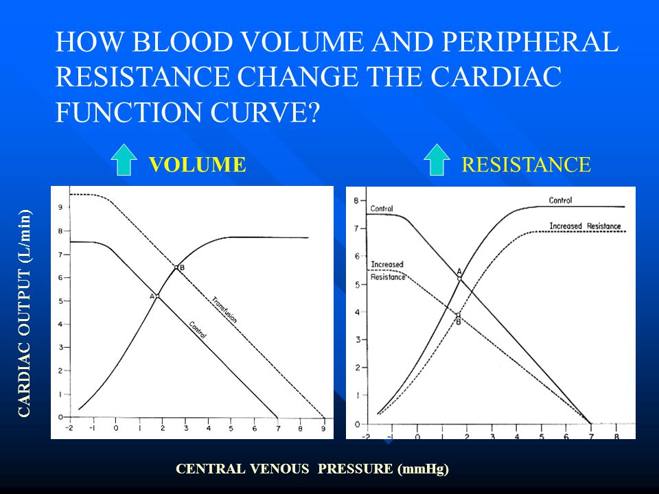 HOW BLOOD VOLUME AND PERIPHERAL RESISTANCE CHANGE THE CARDIAC
