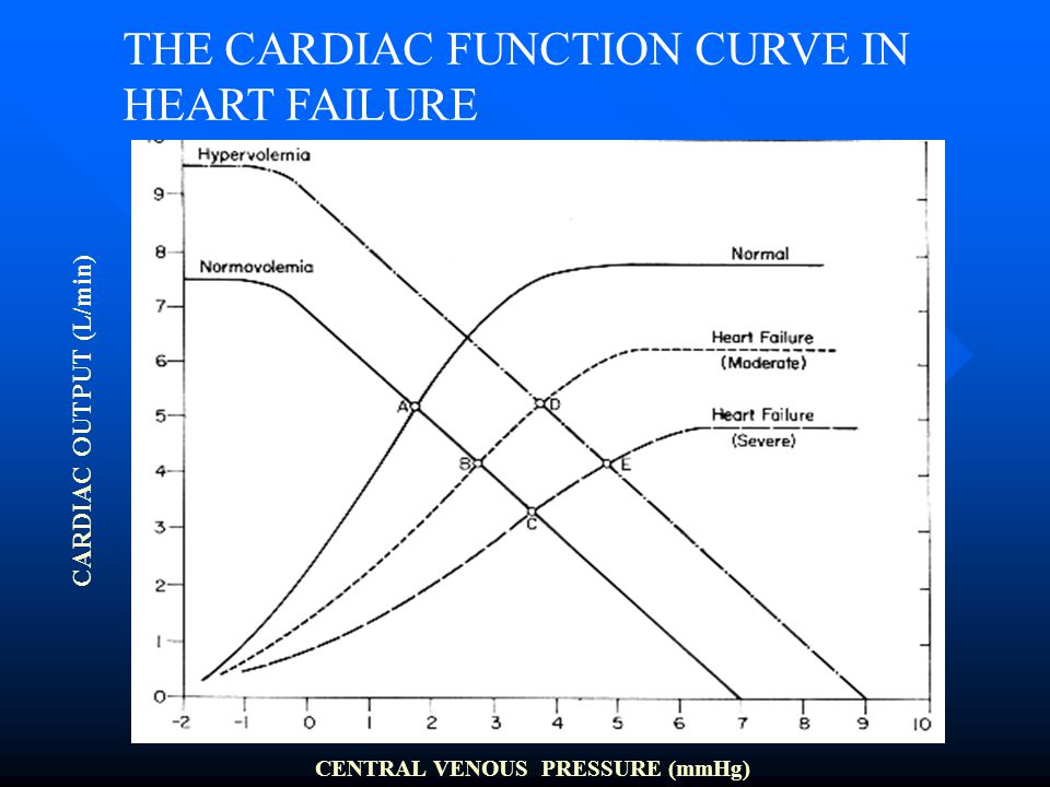 THE CARDIAC FUNCTION CURVE IN HEART FAILURE