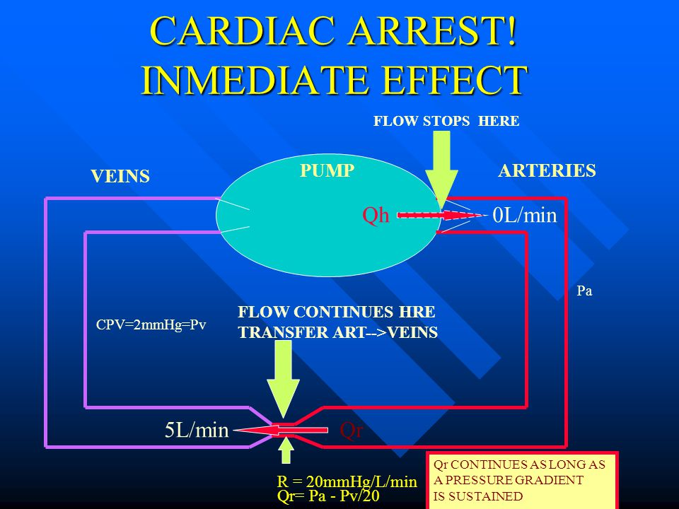 CARDIAC ARREST! INMEDIATE EFFECT