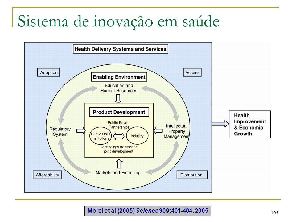 Sistema de inovação em saúde