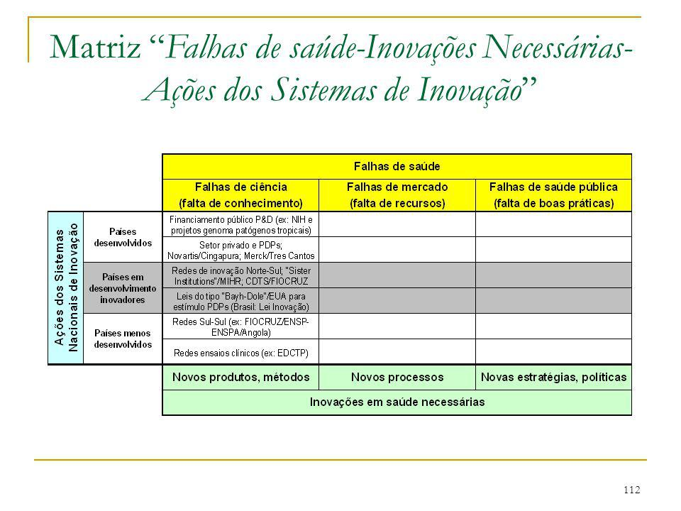 Matriz Falhas de saúde-Inovações Necessárias- Ações dos Sistemas de Inovação