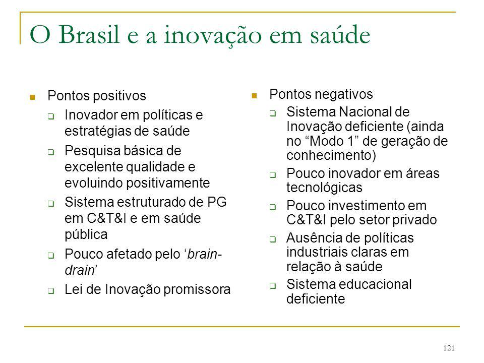 O Brasil e a inovação em saúde