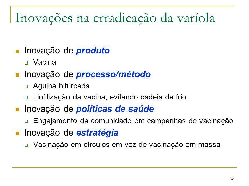 Inovações na erradicação da varíola
