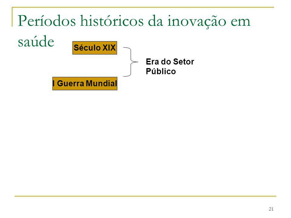 Períodos históricos da inovação em saúde