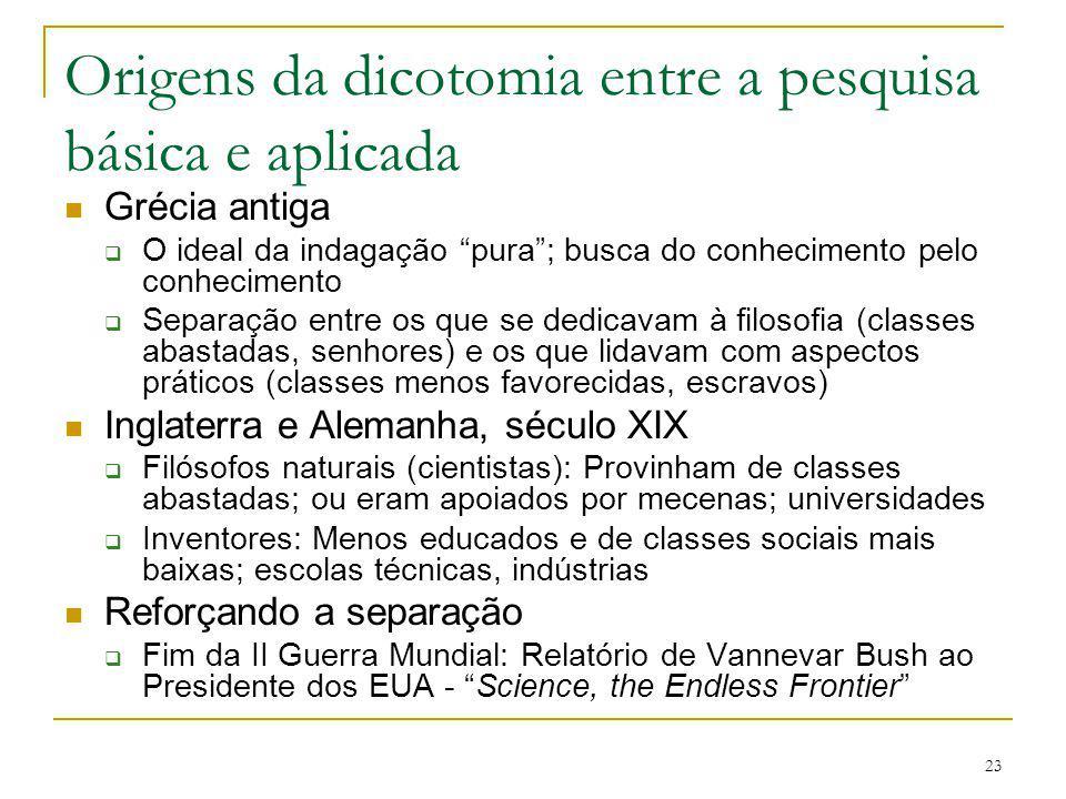 Origens da dicotomia entre a pesquisa básica e aplicada