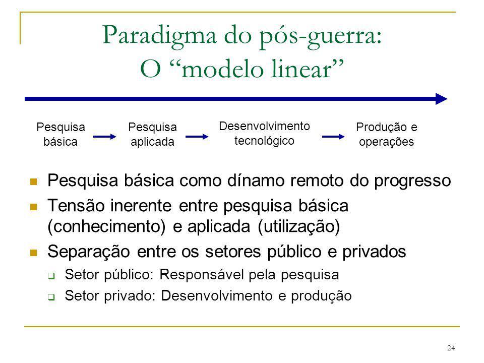 Paradigma do pós-guerra: O modelo linear