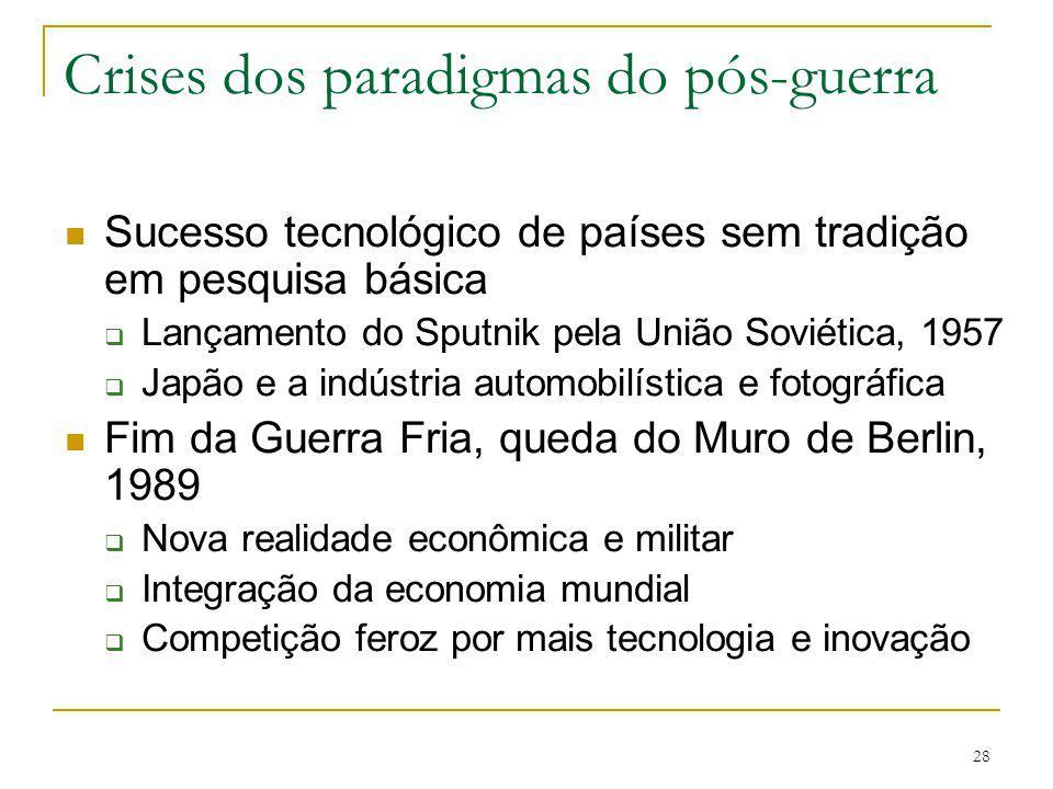 Crises dos paradigmas do pós-guerra