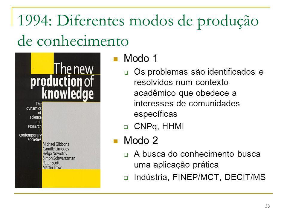 1994: Diferentes modos de produção de conhecimento