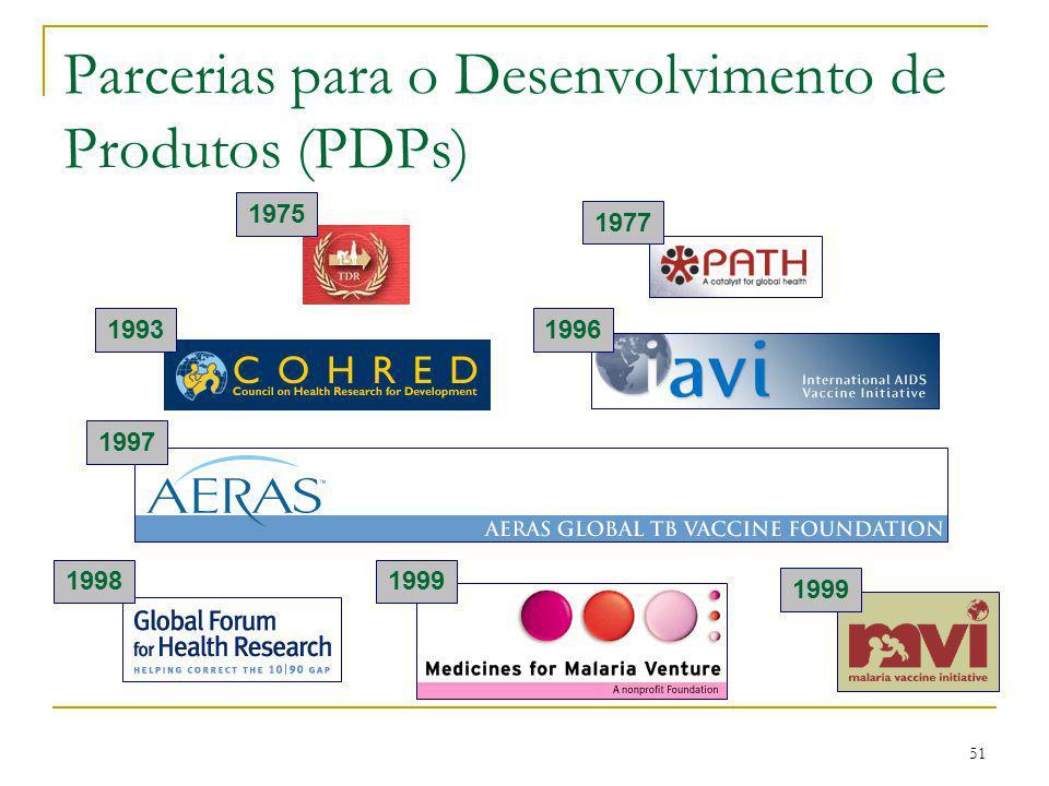 Parcerias para o Desenvolvimento de Produtos (PDPs)