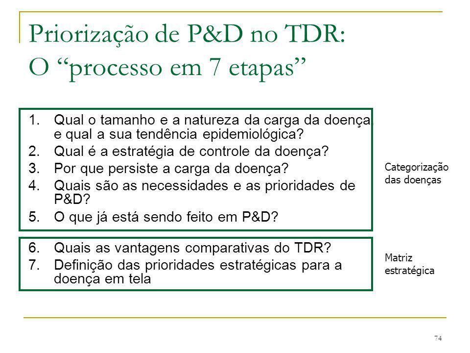 Priorização de P&D no TDR: O processo em 7 etapas