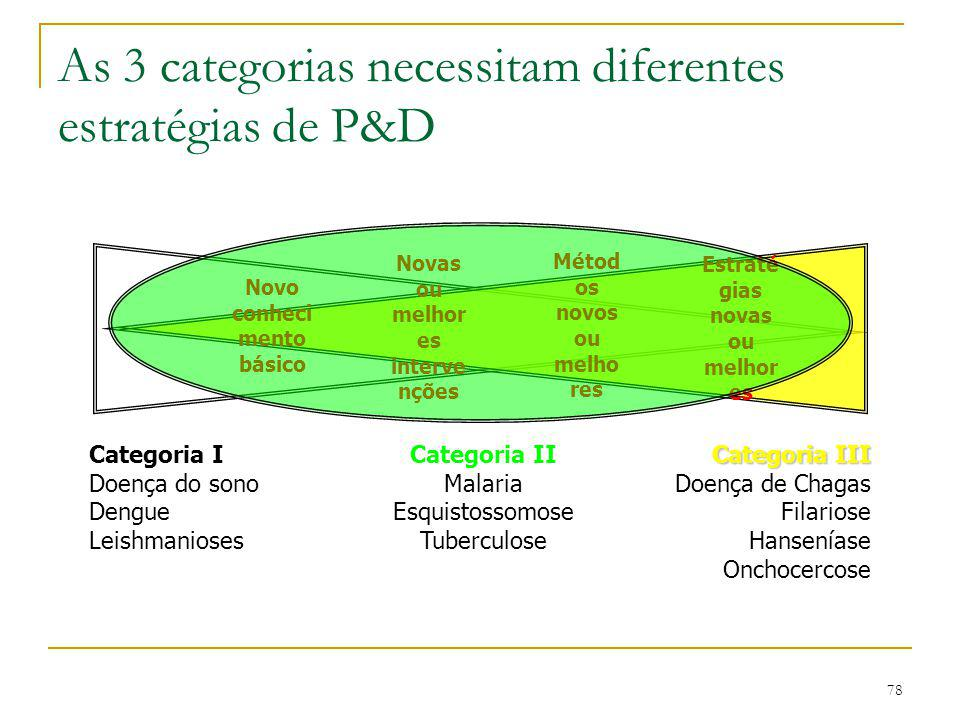 As 3 categorias necessitam diferentes estratégias de P&D