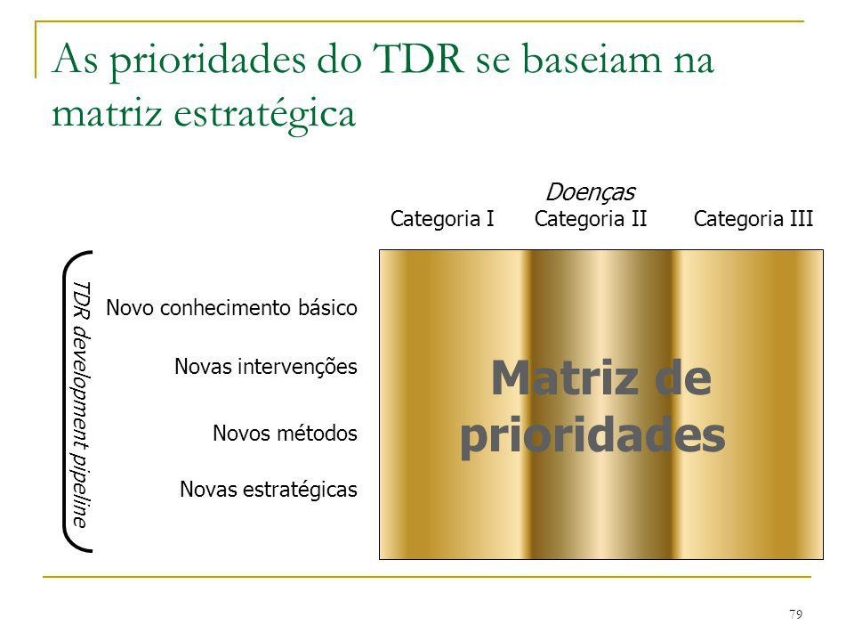As prioridades do TDR se baseiam na matriz estratégica