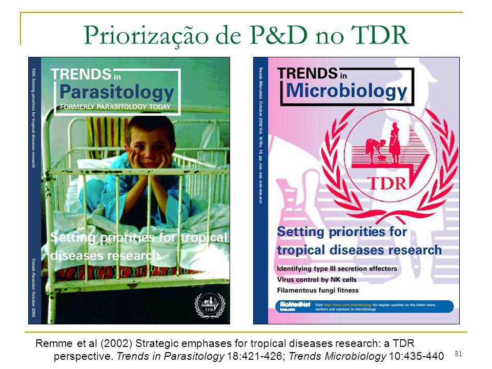 Priorização de P&D no TDR