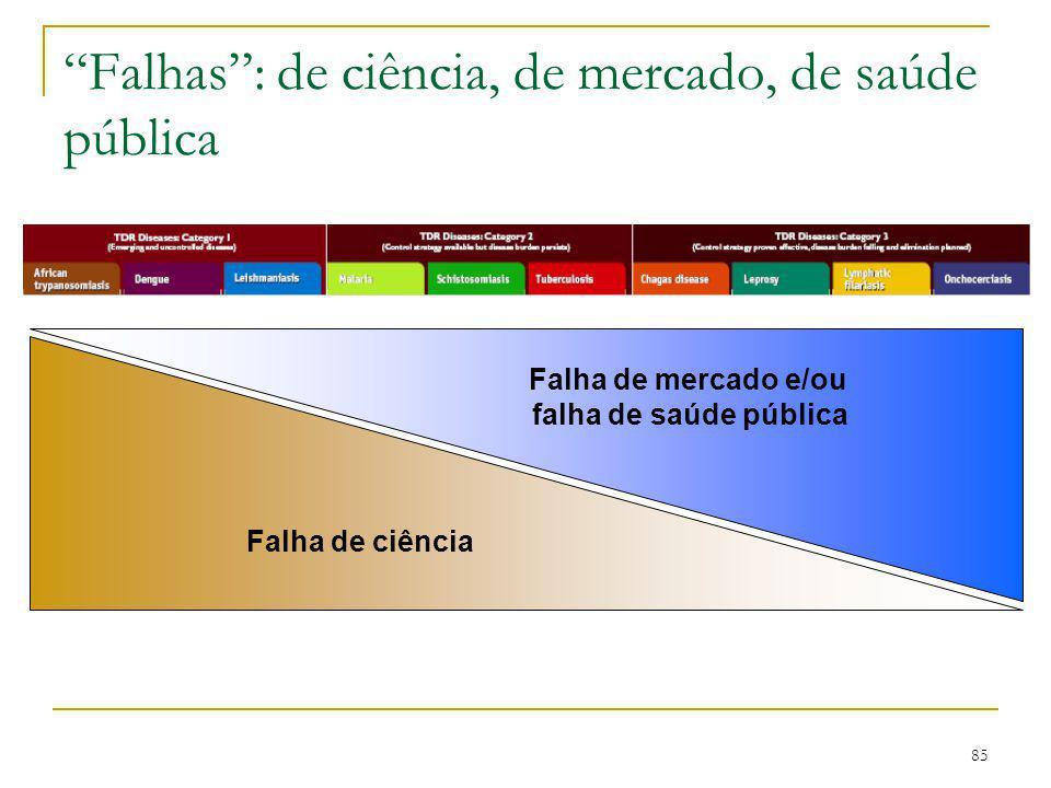 Falhas : de ciência, de mercado, de saúde pública
