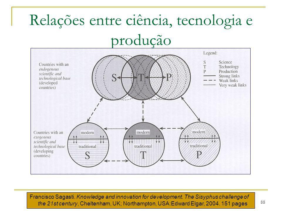 Relações entre ciência, tecnologia e produção