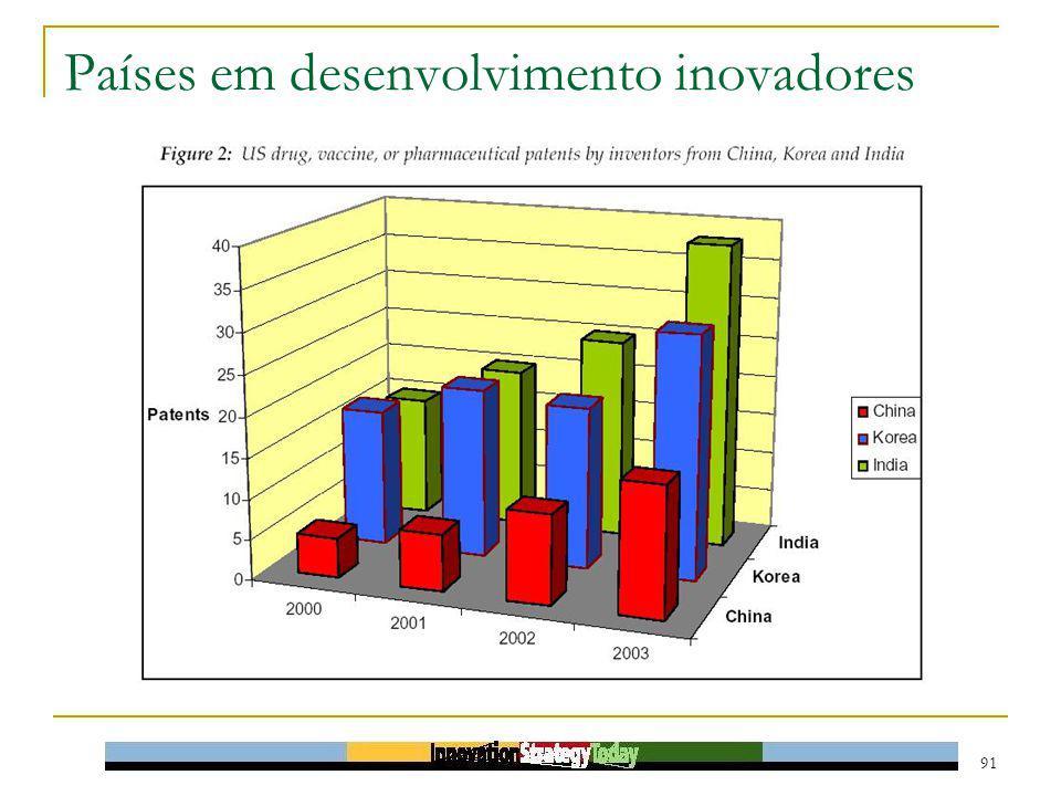 Países em desenvolvimento inovadores