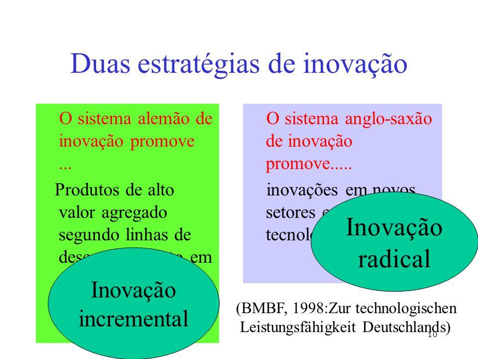 Duas estratégias de inovação