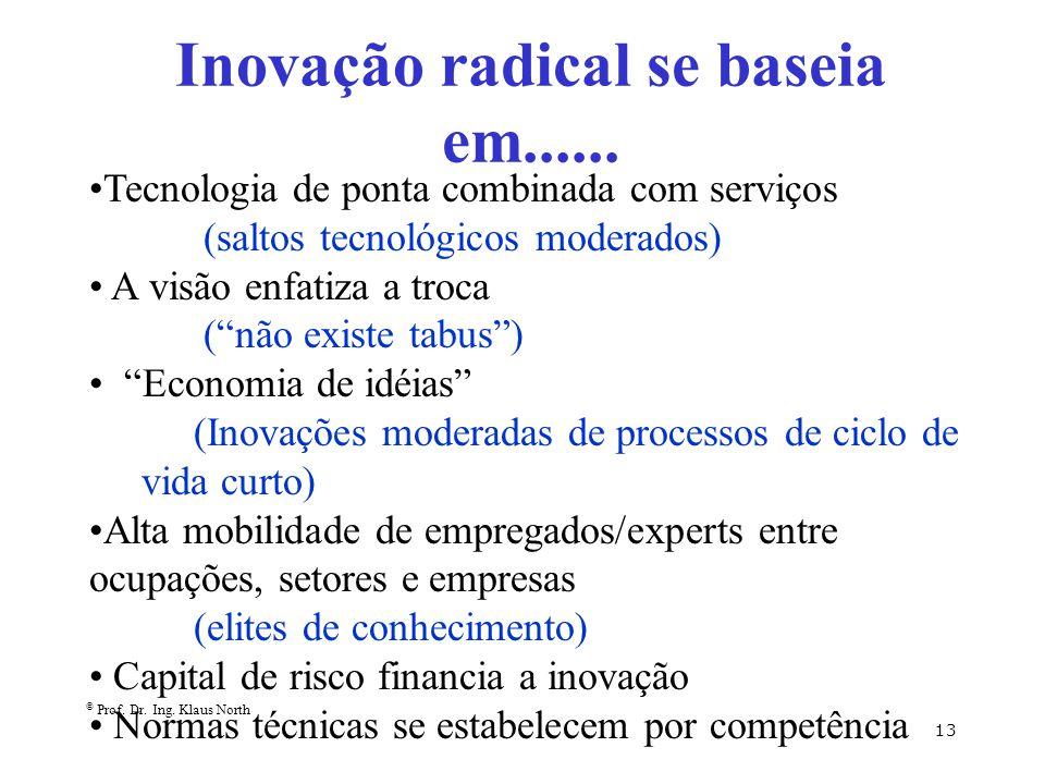 Inovação radical se baseia em......