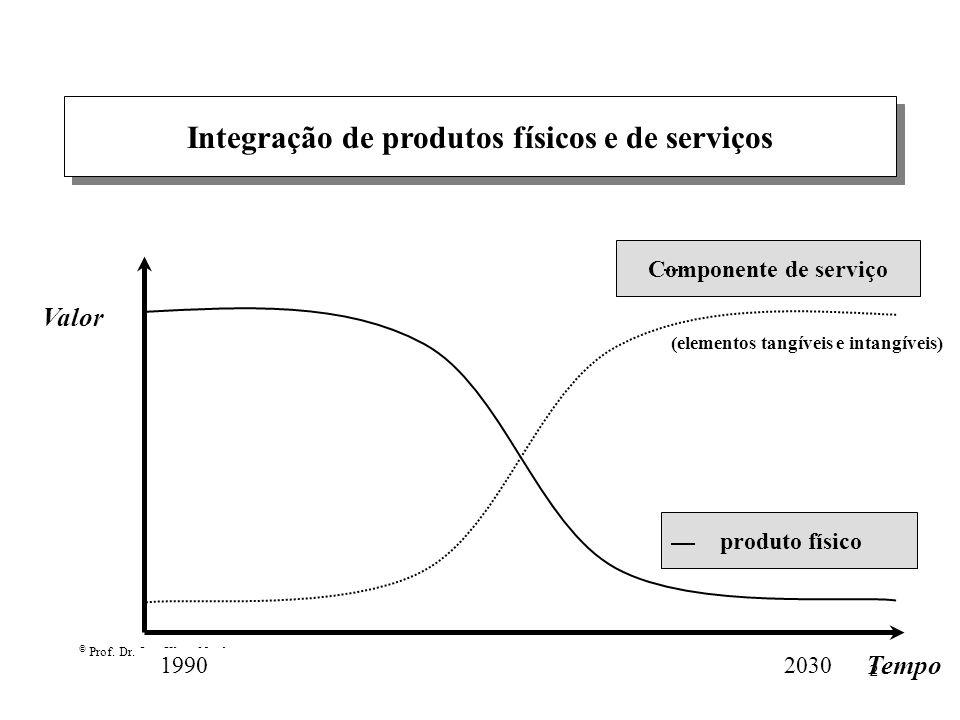Integração de produtos físicos e de serviços
