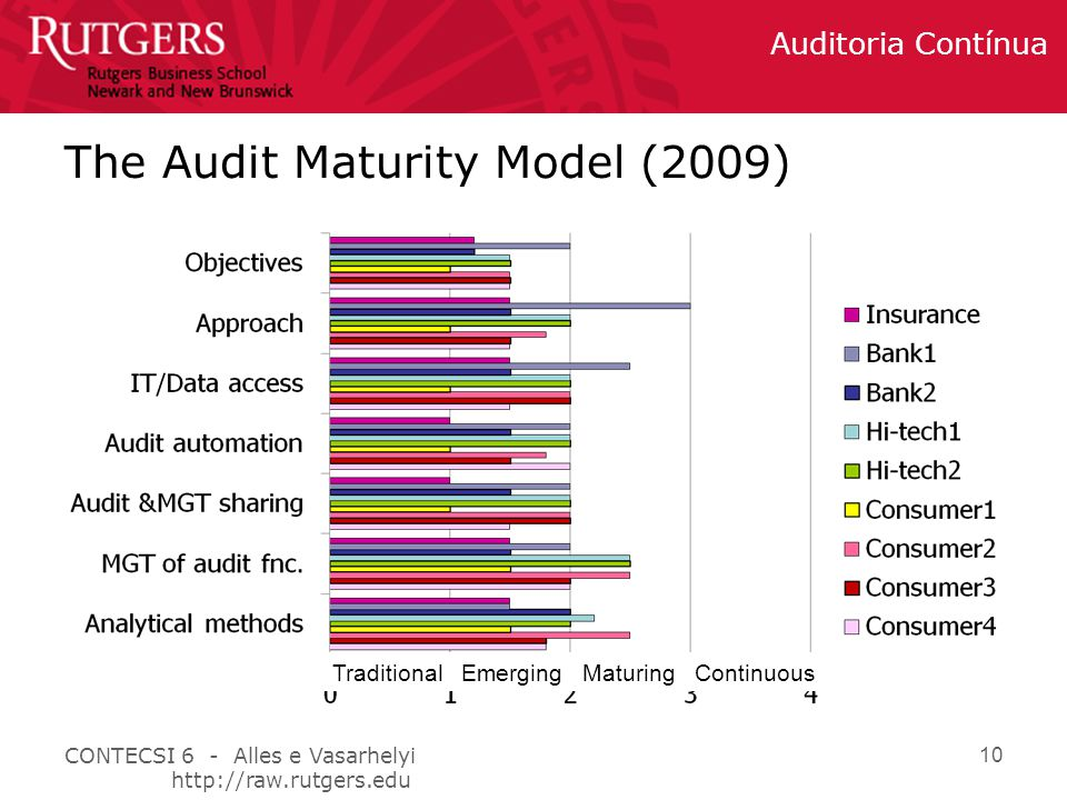 The Audit Maturity Model (2009)