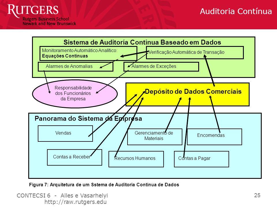 Sistema de Auditoría Contínua Baseado em Dados