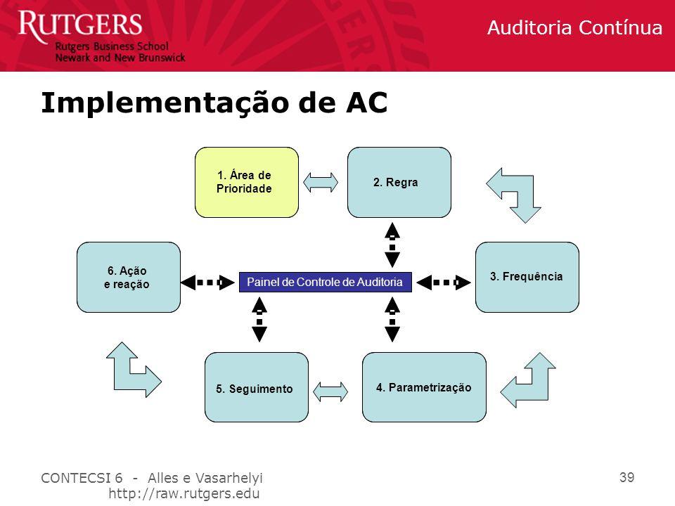 Painel de Controle de Auditoria