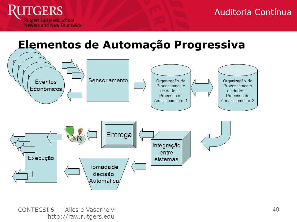 Elementos de Automação Progressiva
