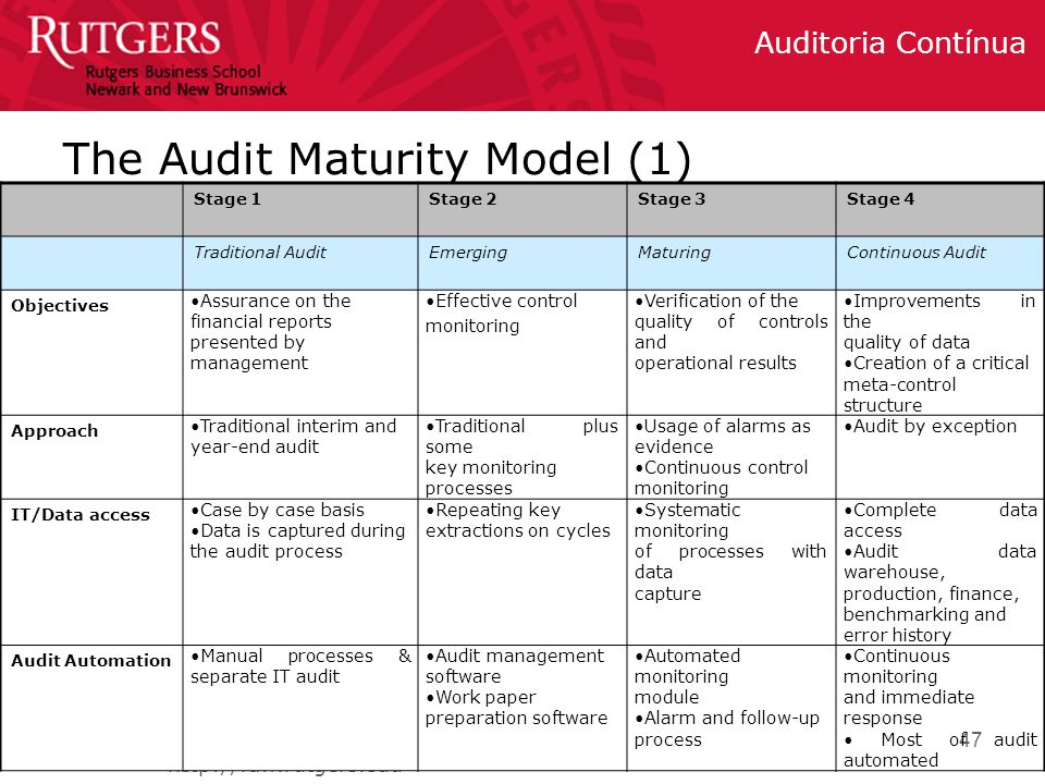 The Audit Maturity Model (1)